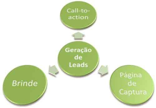 geracao-leads-brinde