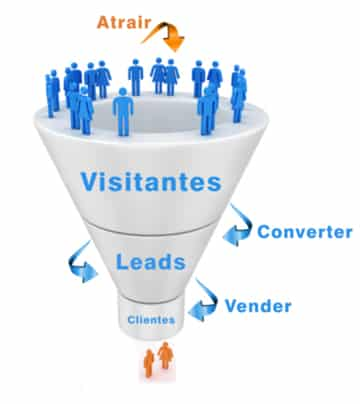 Funil de Vendas Marketing Atrair Converter Vender