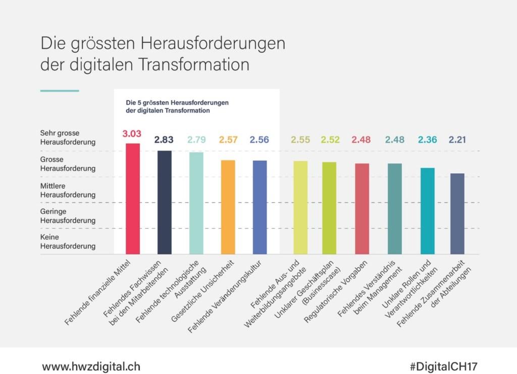 Digital Switzerland