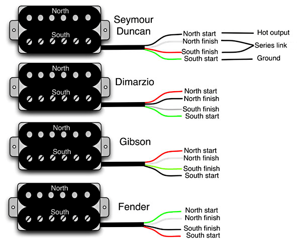 3 Wire Humbucker Wiring Diagram Fender Vintage Noiseless Telecaster Rhj01ntmobileshopco: Emg Hz Color Wiring Diagram At Gmaili.net