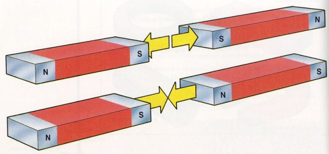 What is magnetism - magnetism for kids