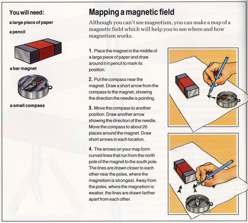 What is a Magnetic Field - Magnetic Field definition for kids
