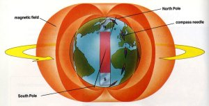 Read more about the article Earth Magnetic Field – What is Earth Magnetic Field?