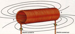 What is a Solenoid?