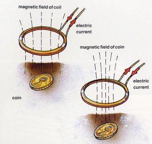 Metal detector principle of operation
