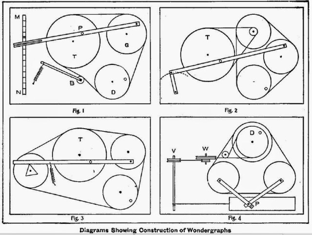 How to Make a Wondergraph - Fig 1,2,3,4