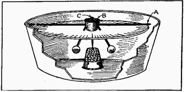 Homemade Compass – How to Make a Homemade Compass