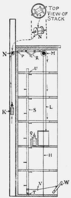 Fig. 97.—Section through Elevator Shaft.