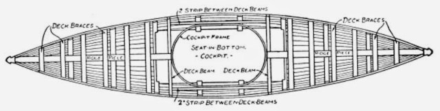 How to Build a Canoe - Fig. 207.—Top View of Canoe, showing Framework completed