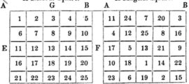 Easy math tricks with answer - Arithmetical Squares