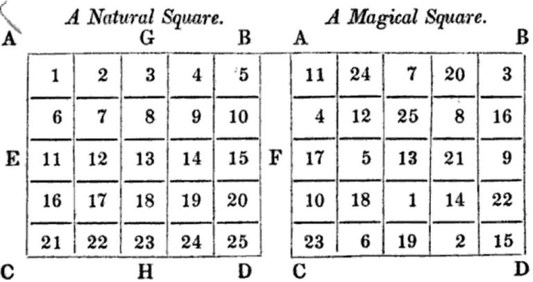 Easy math tricks with answer – Arithmetical Squares