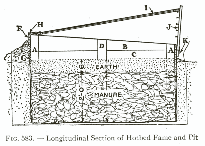 Fig. 583. — Longitudinal Section of Hotbed Fame and Pit