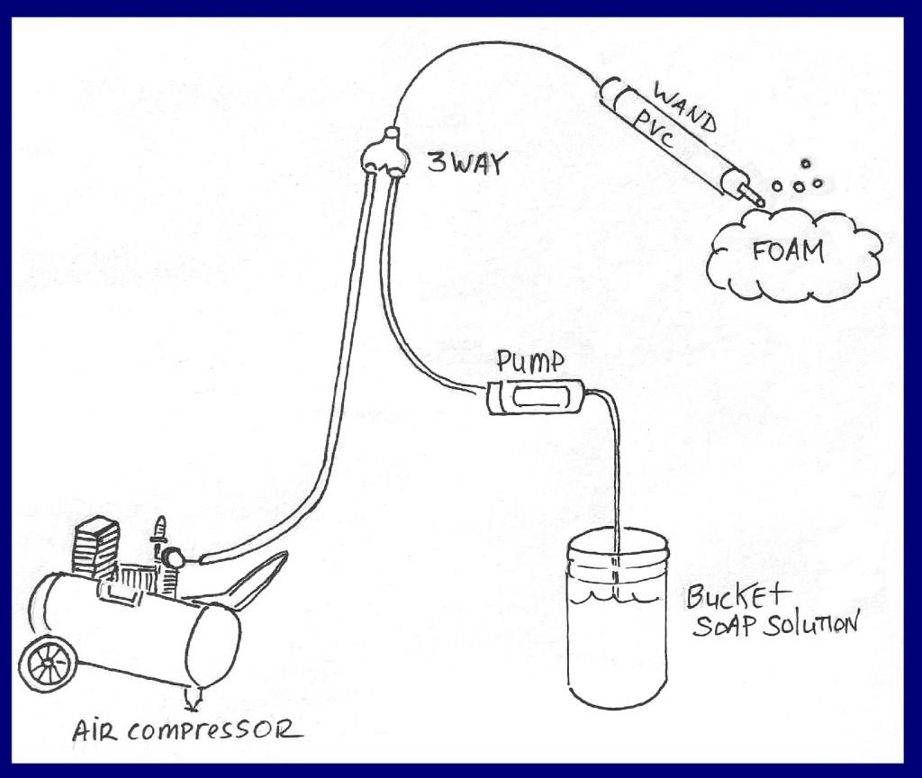 Building The Best Foam Generator Diy Aircrete