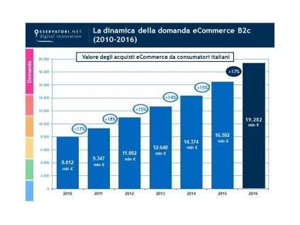 5-ecommerce-italia-trend-valore