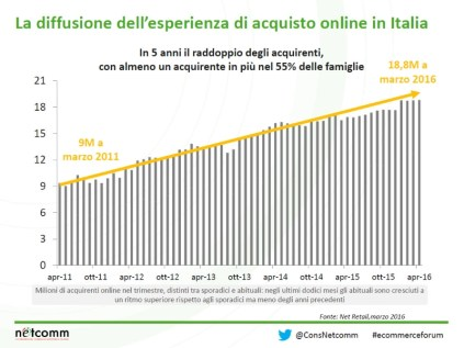 6-e-commerce-acquirenti