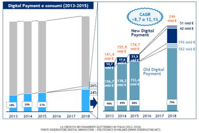 La crescita dei pagamenti elettronici in italia 2013-2018