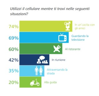 Fonte: Global Mobile Consumer Survey 2015 - Deloitte