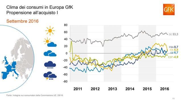 Gfk- indice italiano fiducia-11
