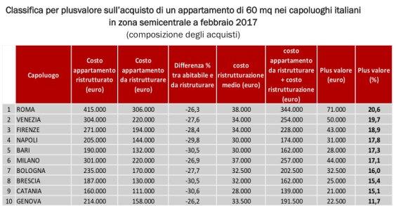 Primo Rapporto sul recupero edilizio in Italia