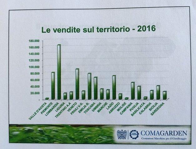 Gardening: i dati Comagarden 2016