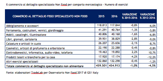 Osservatorio Non Food 2017