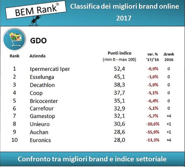 La classifica di BEM Research