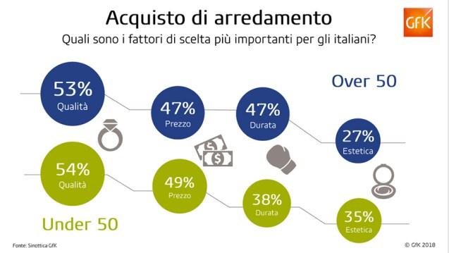GFK, Gli italiani e la casa