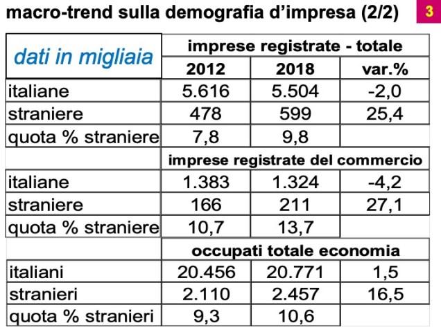 "Osservatorio Confcommercio: ""Demografia d'impresa nelle città italiane"""