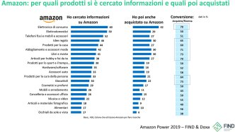 2. La ricerca di Find e Doxa dedicata all'influenza che ha oggi Amazon