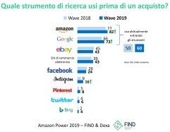 4. La ricerca di Find e Doxa dedicata all'influenza che ha oggi Amazon