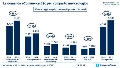 La domanda eCommerce B2c per comparto merceologico - Fonte: Osservatorio eCommerce B2c-Netcomm/School of Management del Politecnico di Milano