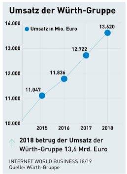 L'incremento delle vendite del Gruppo Wurth