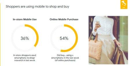 Google: gli acquisti, tra web e negozio fisico