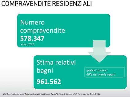 I numeri del mercato dell'arredobagno. Fonte: Assobagno