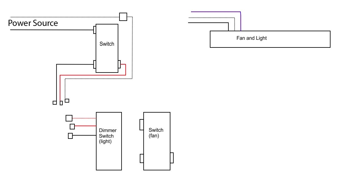Help Wiring A Ceiling Fan With 3-way Switch And Dimmer