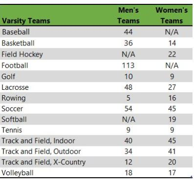 Saint John Fisher College athletic teams