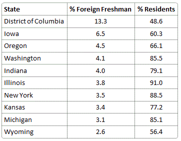 States with highest percentage of foreign students