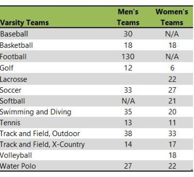 University of Redlands athletic teams