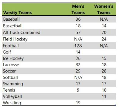 King's College PA athletic teams