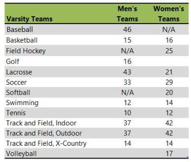 Roanoke College athletic teams
