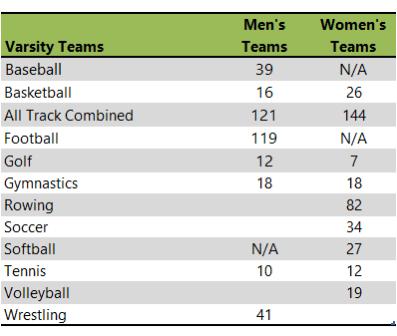 University of Oklahoma athletic teams