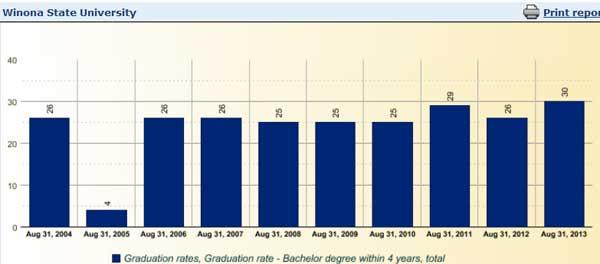 Winona State University Graduation Rates