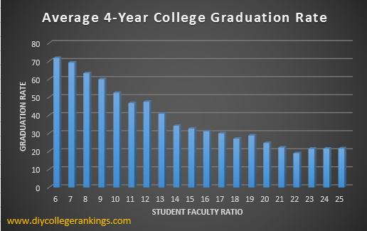 student faculty ratio and graduation rates