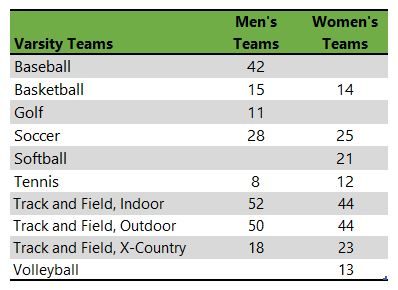 Cedarville University athletic teams