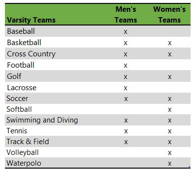 Grove City College athletic teams