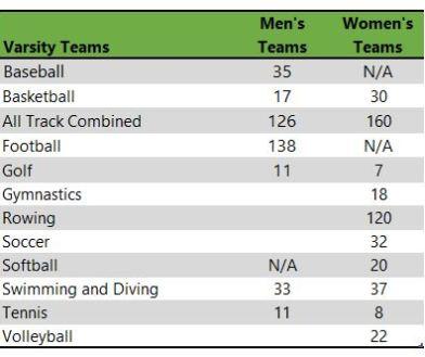 University of Alabama athletic teams