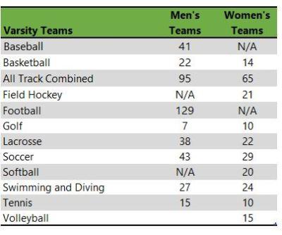 DePauw University athletic teams