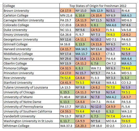 stats of origins for elite colleges