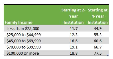 Table showing graduation rates for community college students