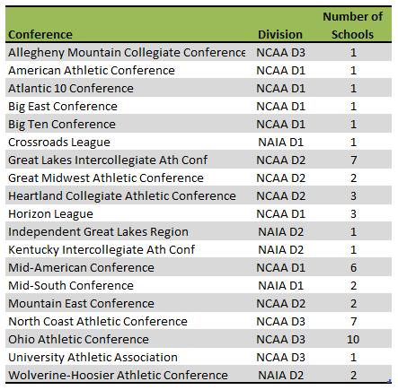 Ohio colleges athletic conferences